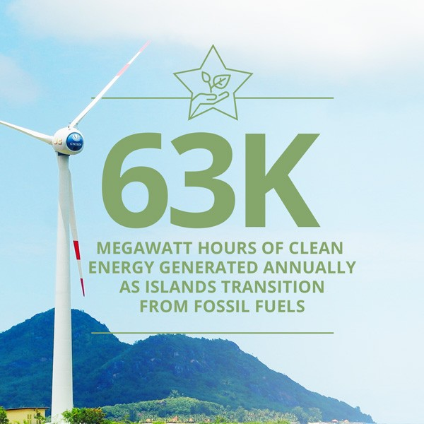 63K MWH of Clean Energy Generated in Islands Transitioning from Fossil Fuels